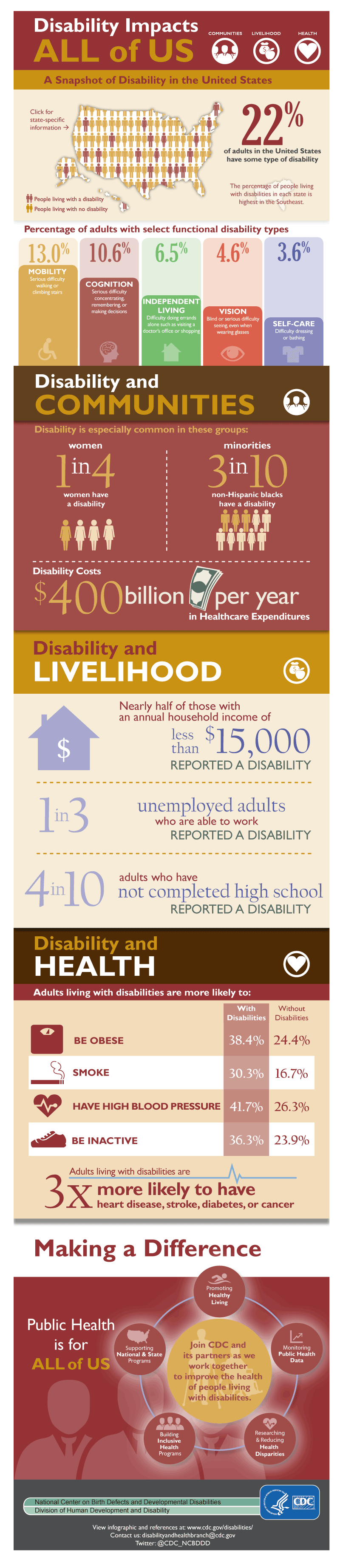 Disability in America.